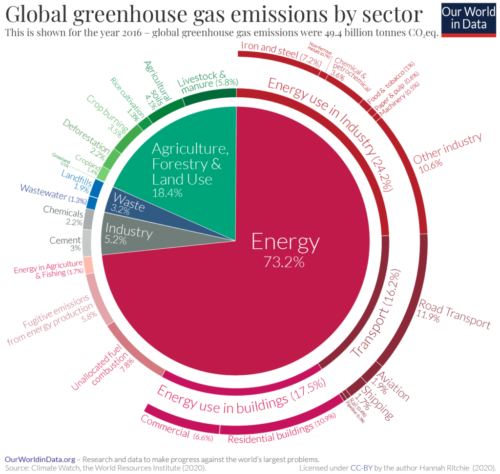 Global greenhouse gas emissions by sector - Our World in Data